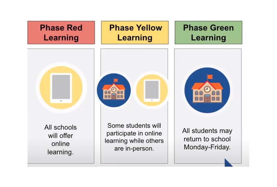 2020-21  Learning Phases -Red, Yellow, Green